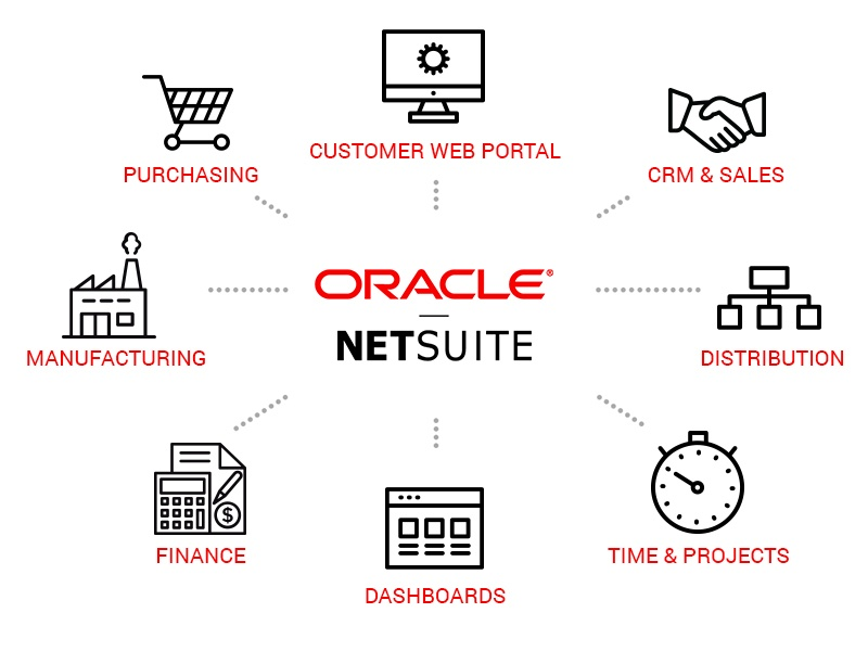 Oracle-Netsuite-with-icons